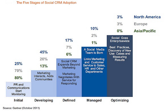 new trends in marketing crm 5 hot marketing trends a new year is about opportunities crm magazine covers the customer relationship management industry and beyond.